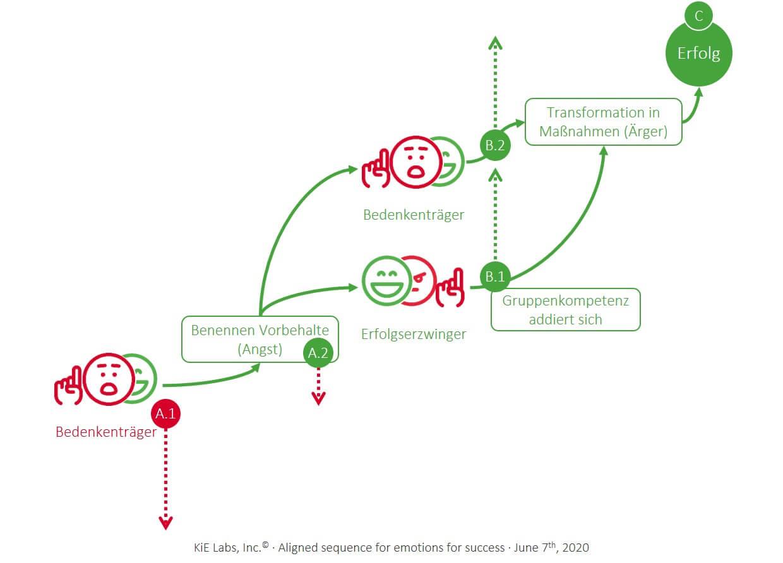 KiE: Ausgerichtete Sequenz der Emotionen für Erfolg
