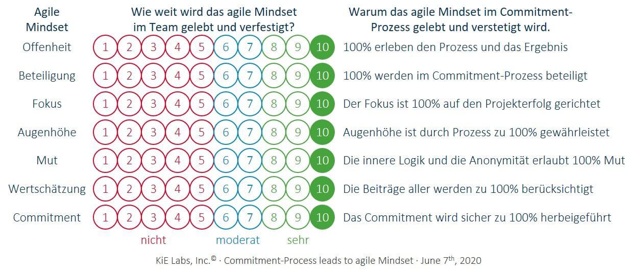 KiE: Der Commitment-Prozess lebt und verankert das agile Mindset