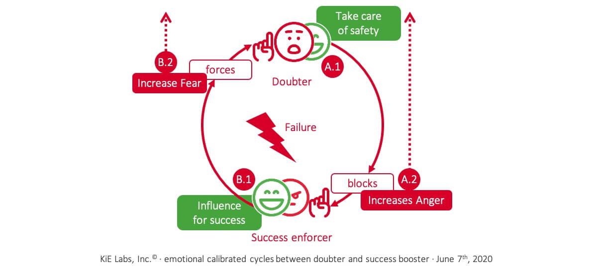 KiE: Calibrated emotional loops become a vicious circle