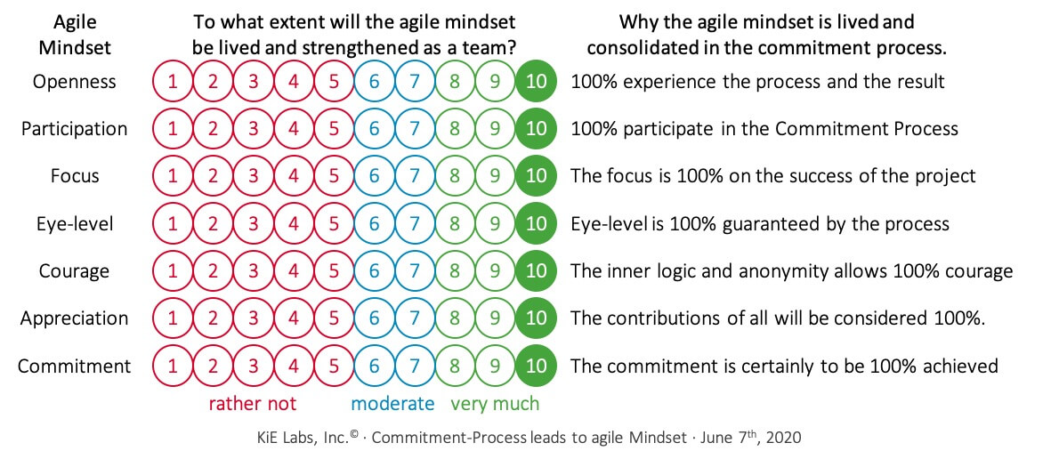 KiE: Figure 09: Living the Commitment Process firmly anchors the agile mindset