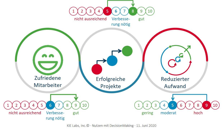 KiE: Die KiE-DecisionMaking-Tools lösen die typischen Problembereiche