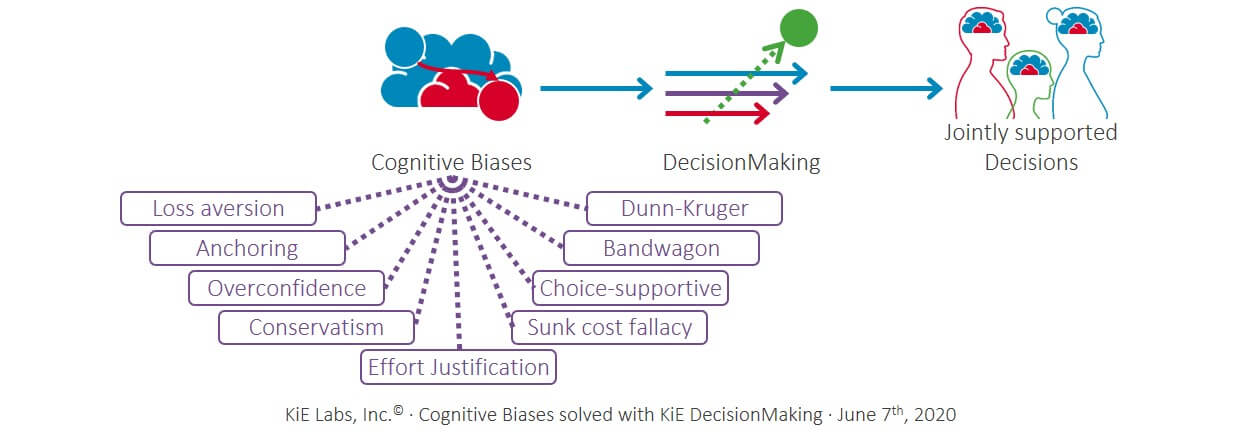 KiE: Cognitive Biases solved with KiE DecisionMaking