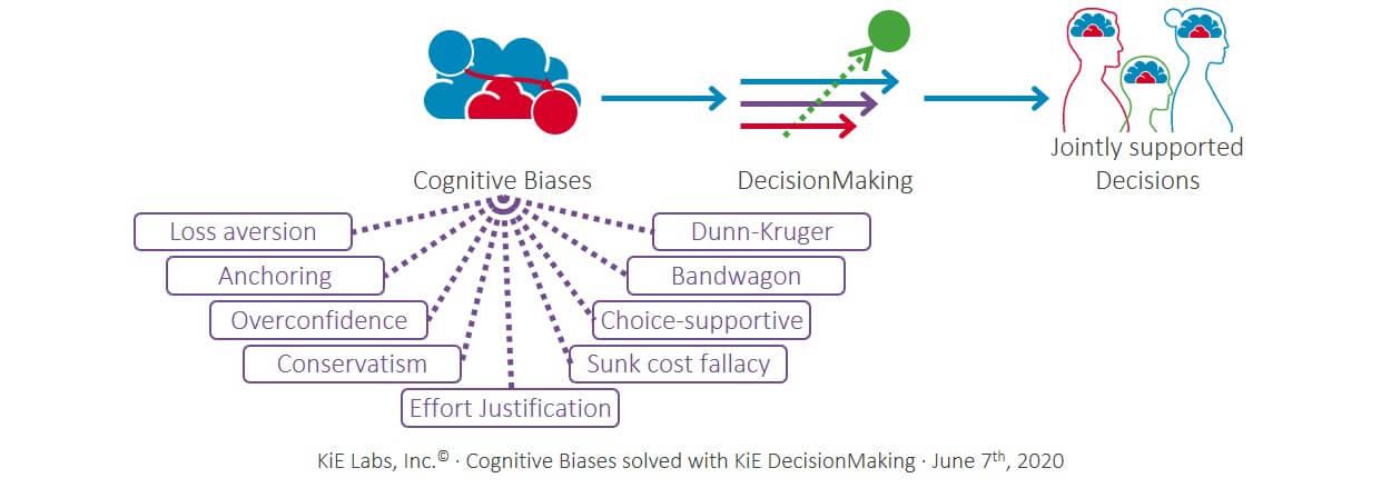 KiE: Cognitive Biases mit KiE DecisionMaking gelöst