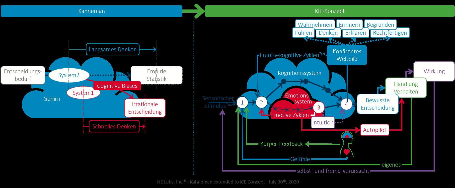 Das KiE-Konzept geht über Kahneman hinaus