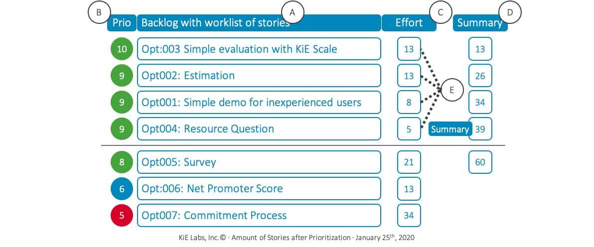 KiE - Prioritized Backlog for Sprint Planning