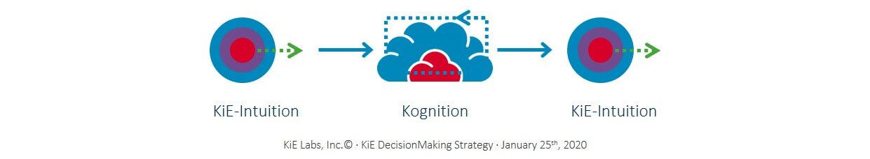 KiE: Die KiE-Entscheidungsstrategie