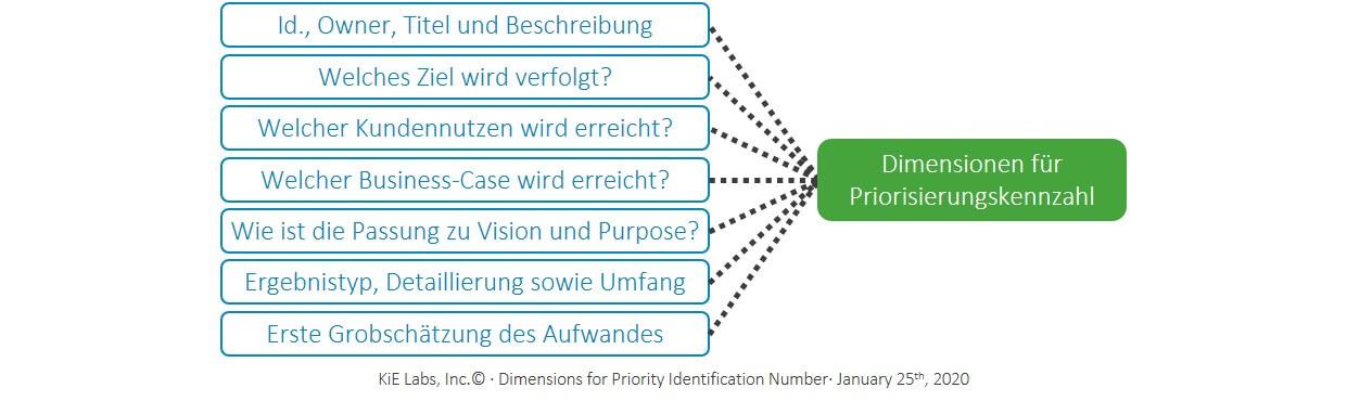 KiE - Dimensionen für die Priorisierungskennzahl
