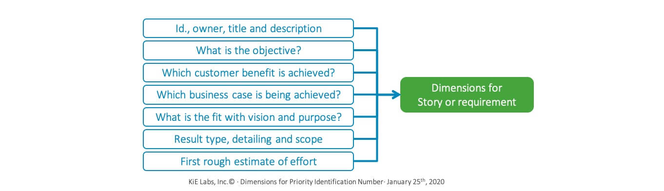 KiE - Dimensions for the prioritization number