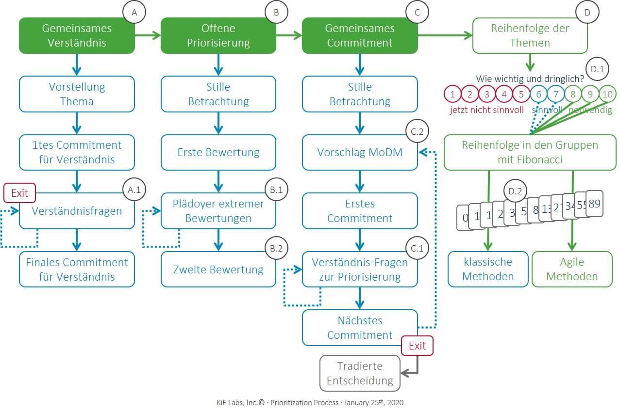 KiE - Der Priorisierungsprozess liefert in 3 Stufen eine Reihenfolge