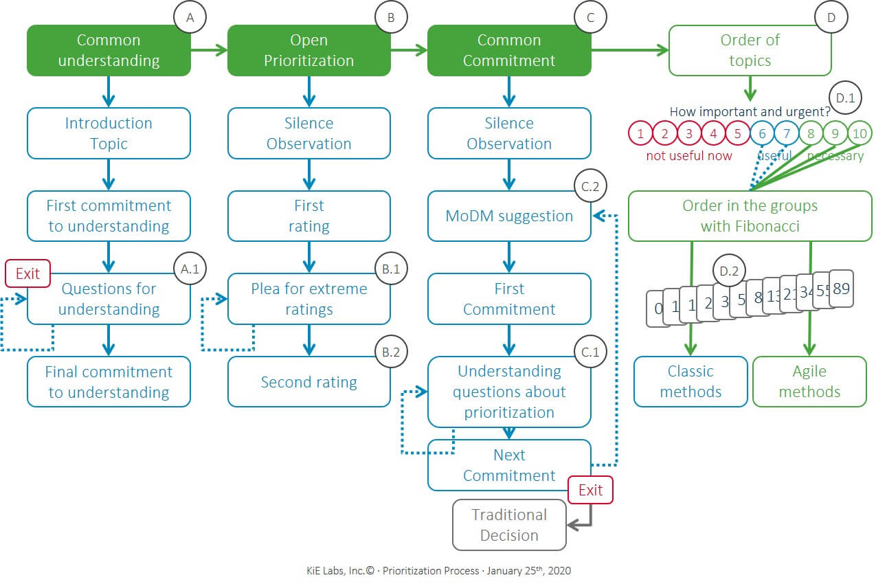 KiE - The prioritization process provides a sequence in 3 steps