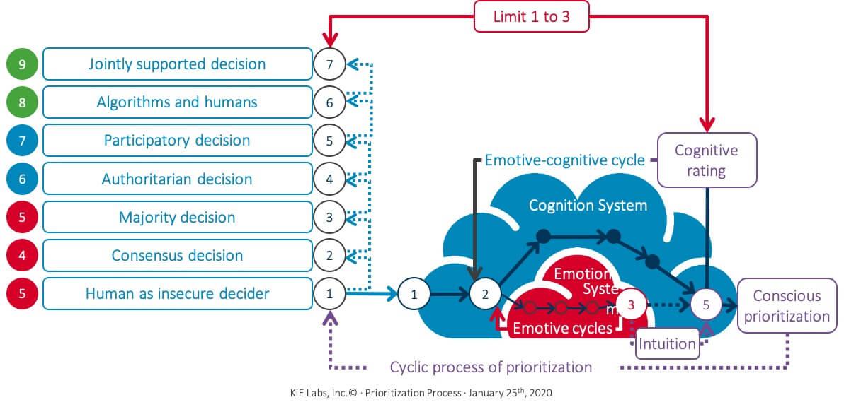 KiE - Prioritization as a human decision process