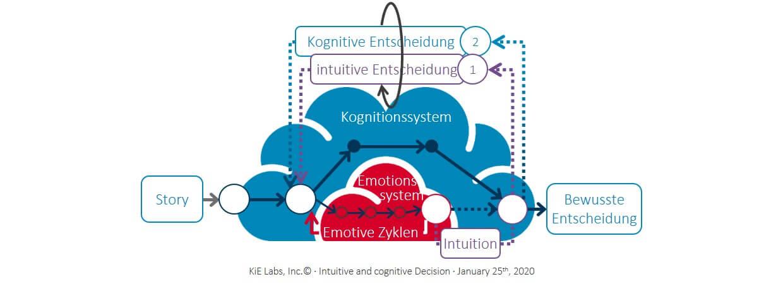 KiE - Intuitive und kognitive Entscheidung als Priorisierung