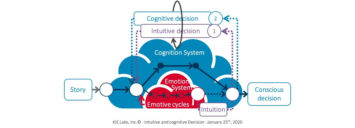 KiE - Intuitive and cognitive decision as prioritization