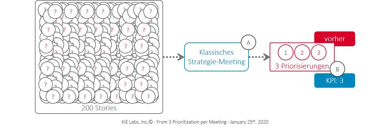 KiE - Drei Stories pro Strategie-Meeting wurden priorisiert
