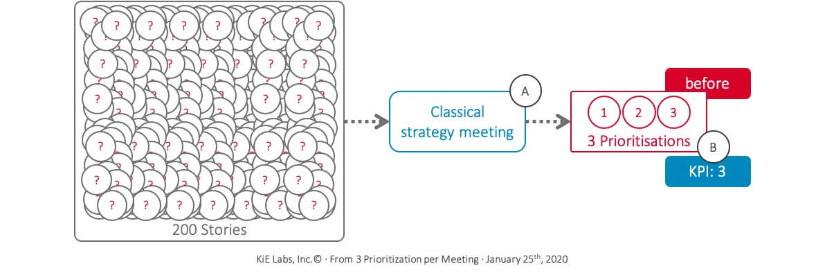 KiE - Three stories per strategy meeting were prioritized