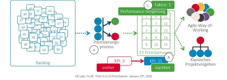 KiE - Von 3 auf 15 Priorisierungen im Strategie-Meeting