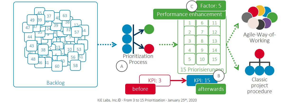 KiE - From 3 to 15 priorities in the strategy meeting