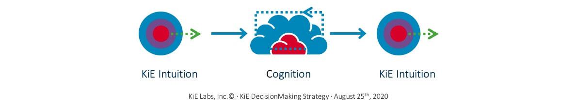 KiE - The KiE DecisionMaking Strategy