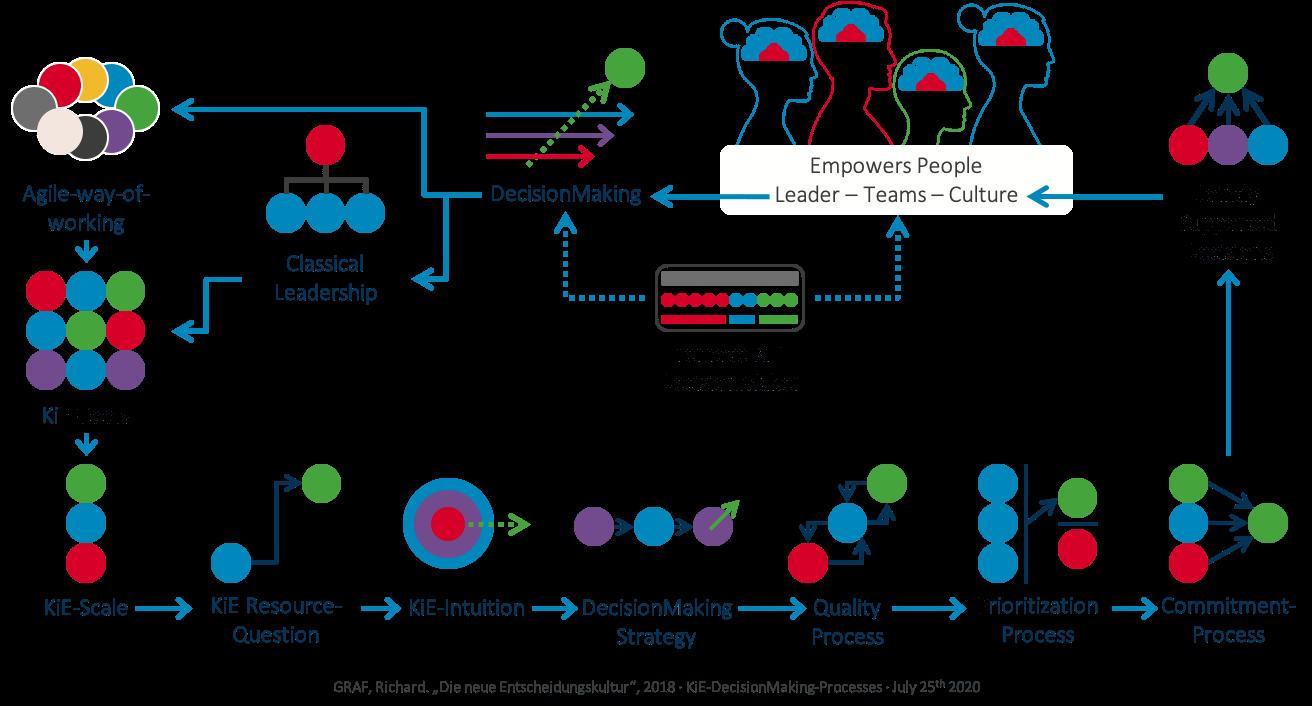 KiE - DecisionMaking Processes