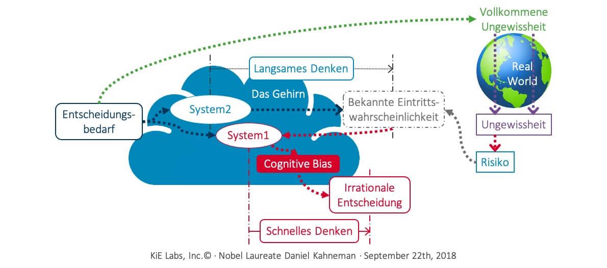 Cognitive Biases mit KiE gelöst