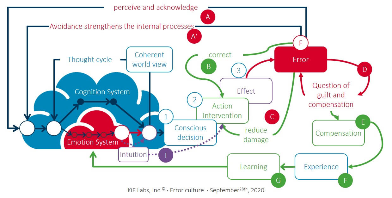 KiE - Design specification of an failure culture