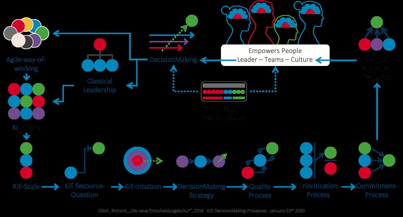 KiE-DecisionMaking Prozesse
