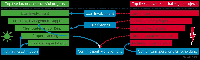 Erfolgsfaktoren für Projekte