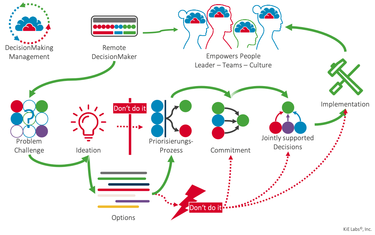 Figure 2: Success path from ideation to successful implementation